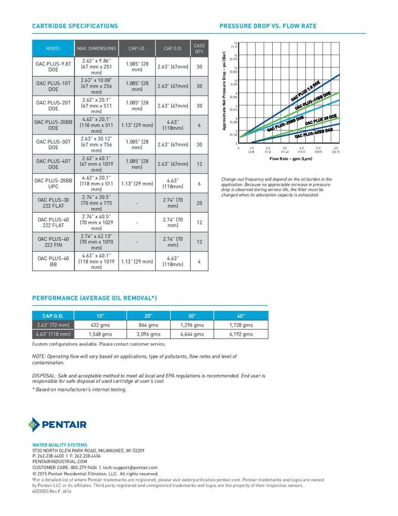 Filtro para Absorcion de Aceite Serie OAC-1
